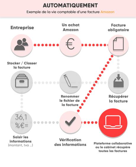 exemple_vie_facture_amazon_automatique_iPaidThat