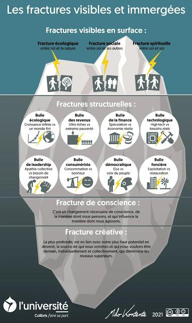 Les 3 fractures