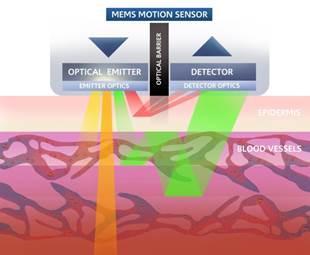 Est-ce que les capteurs cardio optique peuvent remplacer les ceintures ?