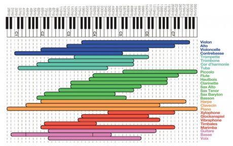 Les fréquences dans l'audio, à quoi ça correspond ?