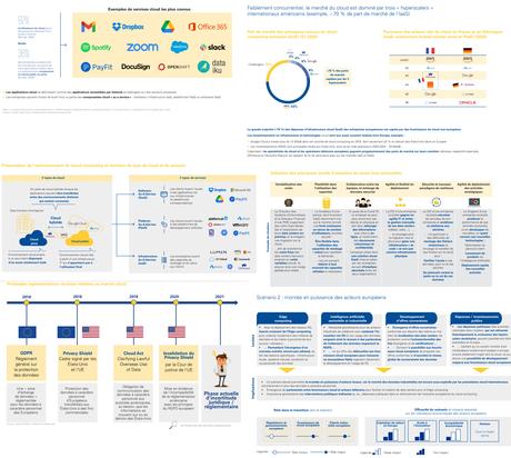 Rapport KPMG sur le cloud européen : 5 scénarios pour 2030