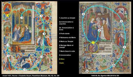 1431 av Giac master Hours of Isabella Stuart Annunciation schema