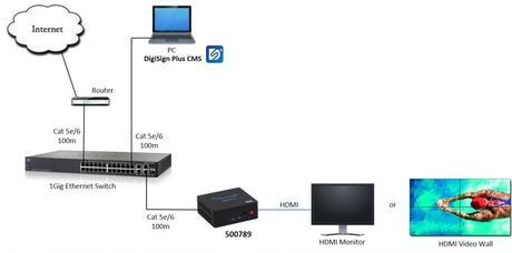 MuxLab DigiSign Plus : le logiciel CMS pré-programmé pour l'affichage dynamique