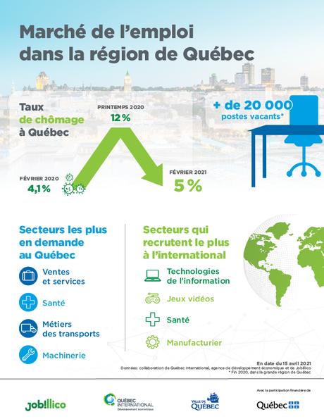 La Région métropolitaine de Québec : des opportunités d'emploi à saisir