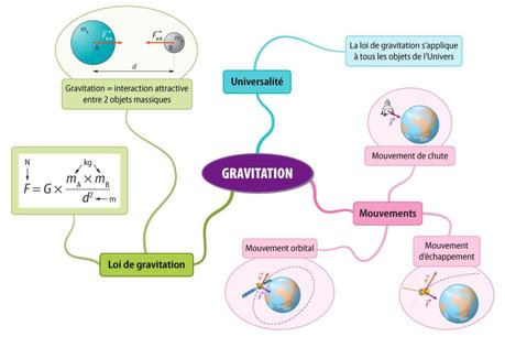 Physique_chimie_force_et_mouvement_13