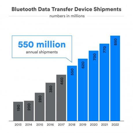 Flashback: une brève histoire du Bluetooth