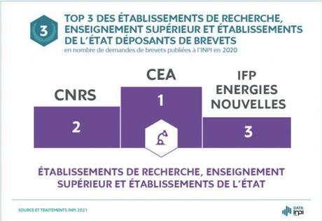 PALMARÈS 2020 DES DÉPOSANTS DE BREVETS À L'INPI :