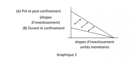 Impact économique de la crise covid : le marché du travail (2)