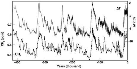 Climat : une nouvelle publication scientifique innocente le CO2