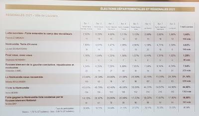Les résultats des élections régionales et cantonales à Louviers