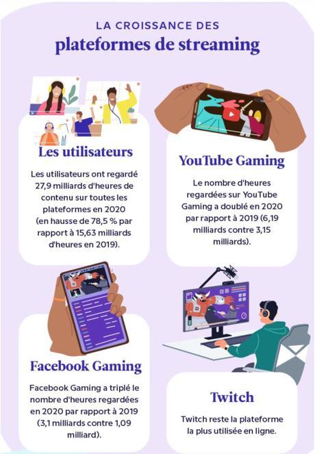 Les plateformes de streaming en quelques chiffres