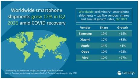 Q2 2021 : Xiaomi, 2e vendeur de smartphones au monde devant Apple