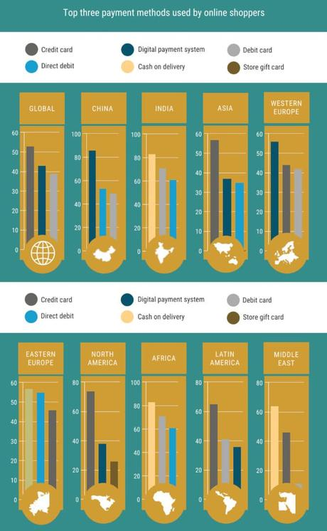 Statistiques du e-commerce pour 2021 – croissance énorme de PayPal