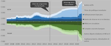 Où vont les liquidités des Banques centrales ?