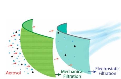 Les performances améliorées des masques « hybrides » sont probablement liées à l'effet combiné de la filtration mécanique et à l'électrostatique (Visuel ACS Nano)