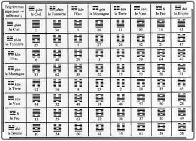 Hexagrammes du Yi Jing et organisation fractale