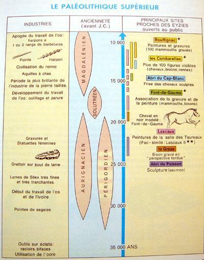 paleolithique-superieur-tableau-guide-vert.1217498237.jpg