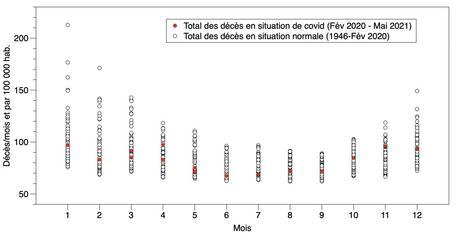 Mortalité et confinements : ces chiffres qu'on ne veut pas voir