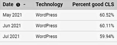 Scores CLS WordPress