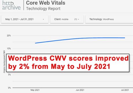 Scores WordPress Core Web Vitals