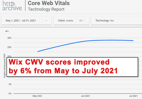 Wix Core Web Vitals Scores
