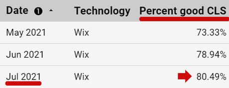 Scores de changement de mise en page cumulatifs Wix