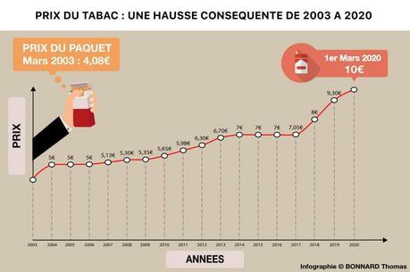 hausse du prix du tabac en France entre 2003 et 2020