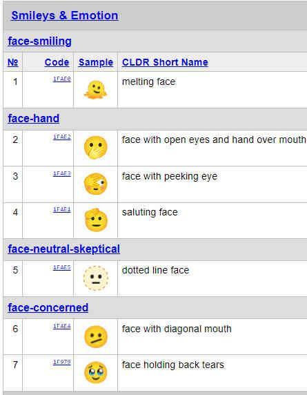 Annonce de la version Unicode 14