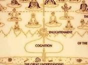 Relative ascension