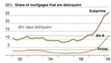 USA : les saisies immobilières taraudent les banques